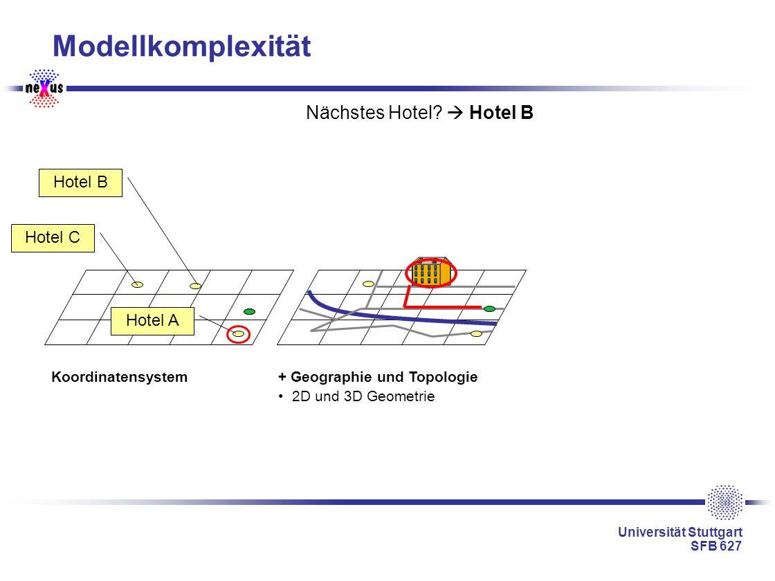 Universität Stuttgart SFB 627 Modellkomplexität Koordinatensystem+ Geographie und Topologie 2D und 3D Geometrie Nächstes Hotel? Hotel B Hotel B Hotel