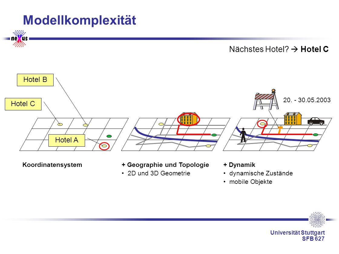 Universität Stuttgart SFB 627 Modellkomplexität Koordinatensystem+ Geographie und Topologie 2D und 3D Geometrie + Dynamik dynamische Zustände mobile O