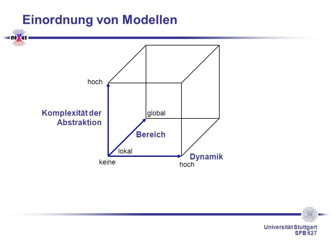 Universität Stuttgart SFB 627 Einordnung von Modellen Dynamik Komplexität der Abstraktion Bereich global lokal keine hoch