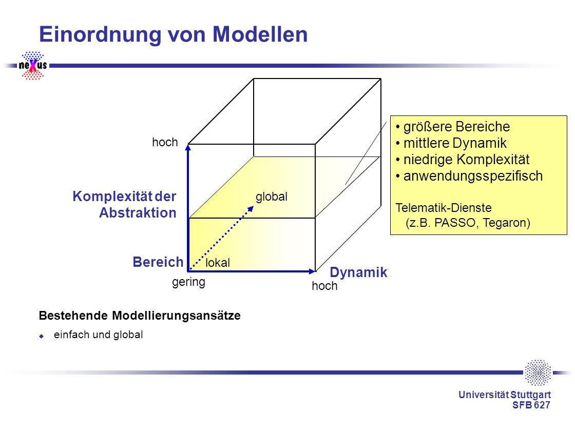 Universität Stuttgart SFB 627 Einordnung von Modellen Bestehende Modellierungsansätze einfach und global Dynamik Komplexität der Abstraktion gering ho