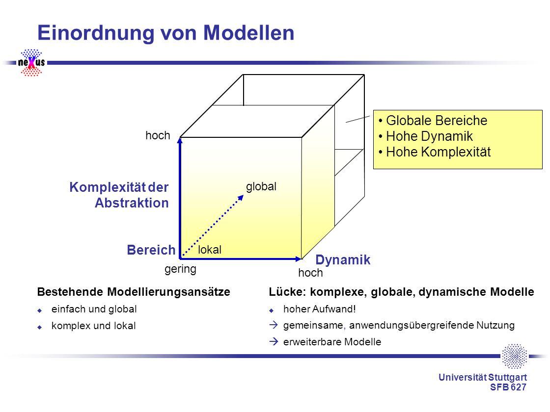 Universität Stuttgart SFB 627 Einordnung von Modellen Bestehende Modellierungsansätze einfach und global komplex und lokal Dynamik Komplexität der Abs