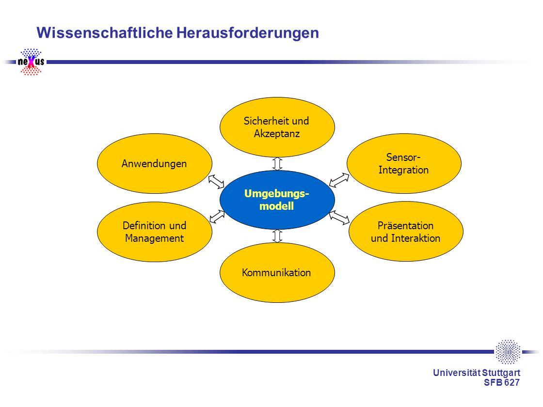 Universität Stuttgart SFB 627 Wissenschaftliche Herausforderungen Umgebungs- modell Sicherheit und Akzeptanz Kommunikation Sensor- Integration Präsent