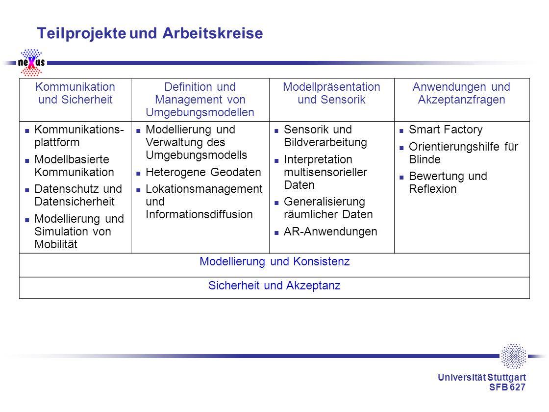 Universität Stuttgart SFB 627 Teilprojekte und Arbeitskreise Kommunikation und Sicherheit Definition und Management von Umgebungsmodellen Modellpräsen