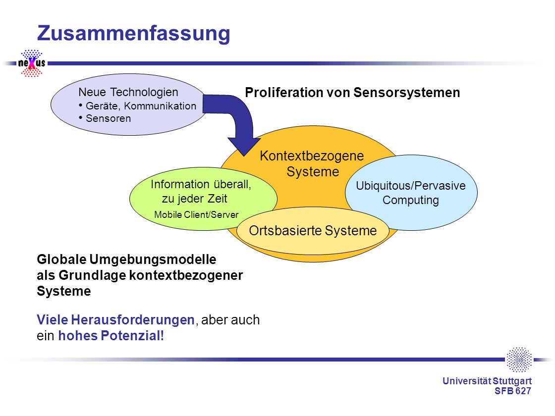 Universität Stuttgart SFB 627 Zusammenfassung Viele Herausforderungen, aber auch ein hohes Potenzial! Neue Technologien Geräte, Kommunikation Sensoren