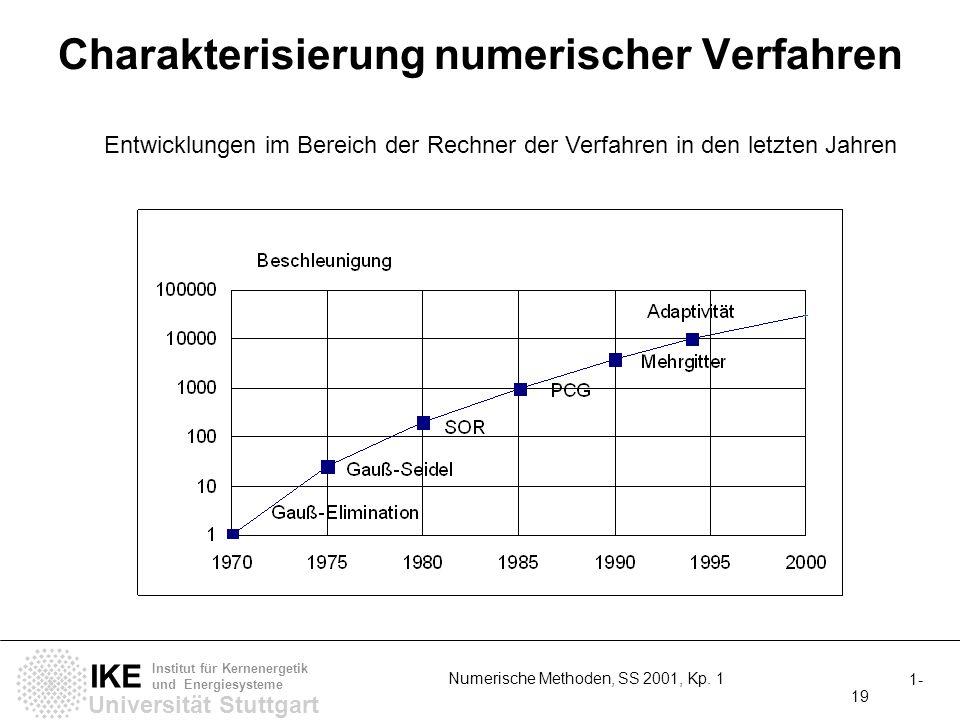 Universität Stuttgart IKE Institut für Kernenergetik und Energiesysteme 1- 19 Numerische Methoden, SS 2001, Kp. 1 Charakterisierung numerischer Verfah
