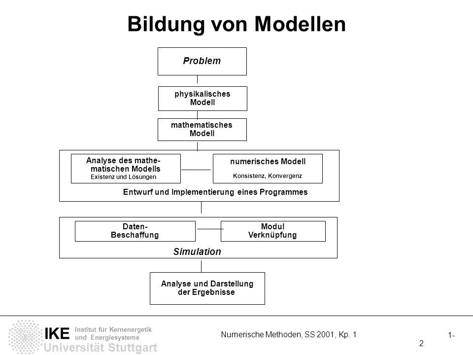 Universität Stuttgart IKE Institut für Kernenergetik und Energiesysteme 1- 2 Numerische Methoden, SS 2001, Kp. 1 Bildung von Modellen Problem mathemat