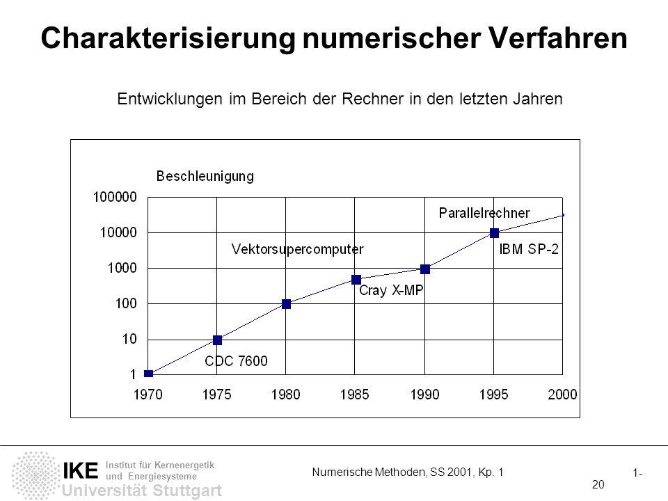 Universität Stuttgart IKE Institut für Kernenergetik und Energiesysteme 1- 20 Numerische Methoden, SS 2001, Kp.