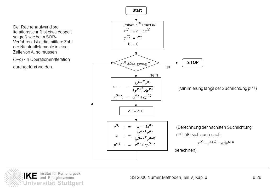 Universität Stuttgart IKE Institut für Kernenergetik und Energiesysteme SS 2000 Numer. Methoden, Teil V, Kap. 6 6-26 Start ja nein (Minimierung längs
