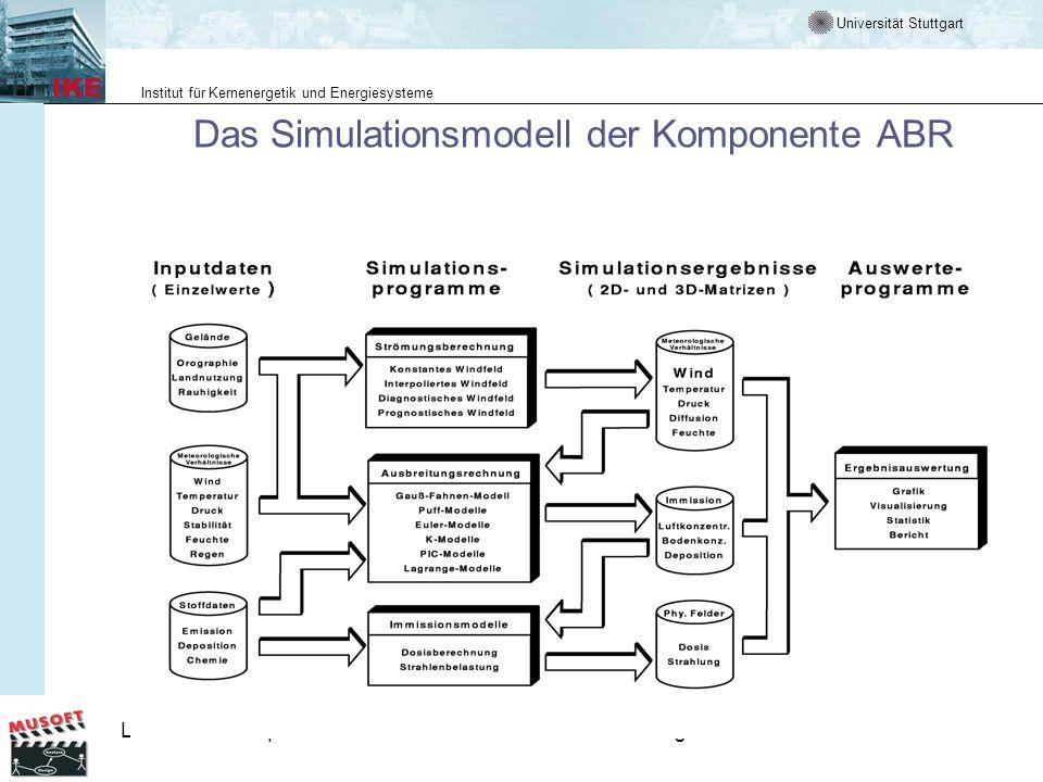 Universität Stuttgart Institut für Kernenergetik und Energiesysteme LE 3.1 ProzessqualitätLM 5 V-Modell-AnwendungenFolie 6 Die Komponente ABR als komplexes System System besteht aus vielen Anwendungssystemen, die durch eigene Workflows beschrieben werden Entwicklung des Systems erforderte Basisentwicklungen im Hinblick auf die Anwendungsentwicklung Entwicklung des Systems erforderte Integration vorhandener Soft- und Hardware und die Vergabe von Unteraufträgen System muss unter Echtzeitbedingungen laufen und Ergebnisse von hoher Verlässlichkeit liefern