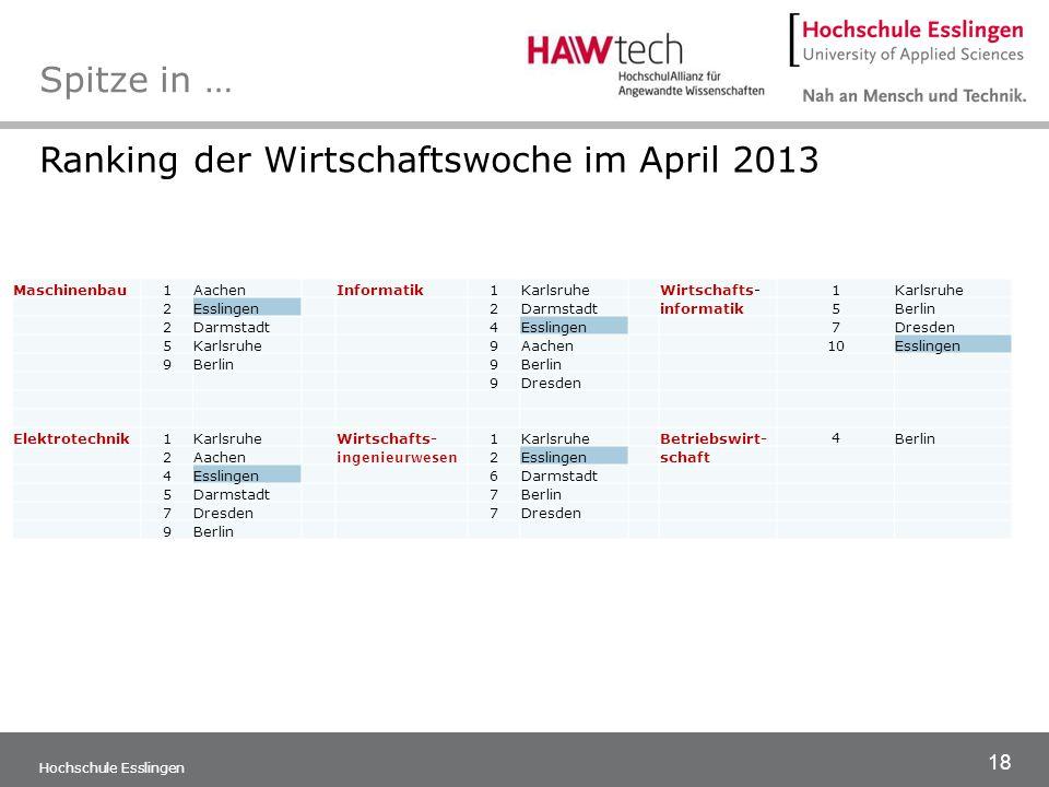 18 Hochschule Esslingen Spitze in … Maschinenbau1AachenInformatik1KarlsruheWirtschafts-1Karlsruhe 2Esslingen2Darmstadtinformatik5Berlin 2Darmstadt4Ess