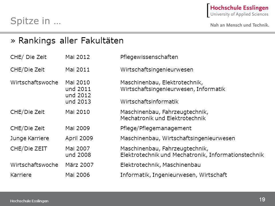 19 Hochschule Esslingen Spitze in … »Rankings aller Fakultäten CHE/ Die ZeitMai 2012Pflegewissenschaften CHE/Die ZeitMai 2011Wirtschaftsingenieurwesen