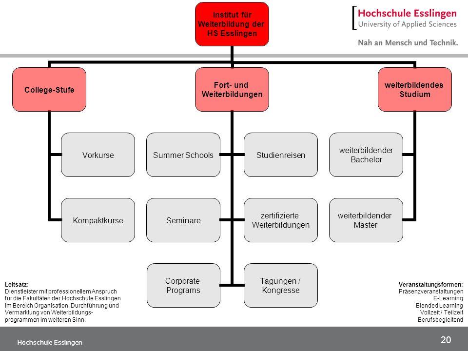 20 Hochschule Esslingen Institut für Weiterbildung der HS Esslingen College-Stufe Vorkurse Kompaktkurse Fort- und Weiterbildungen Summer SchoolsStudie