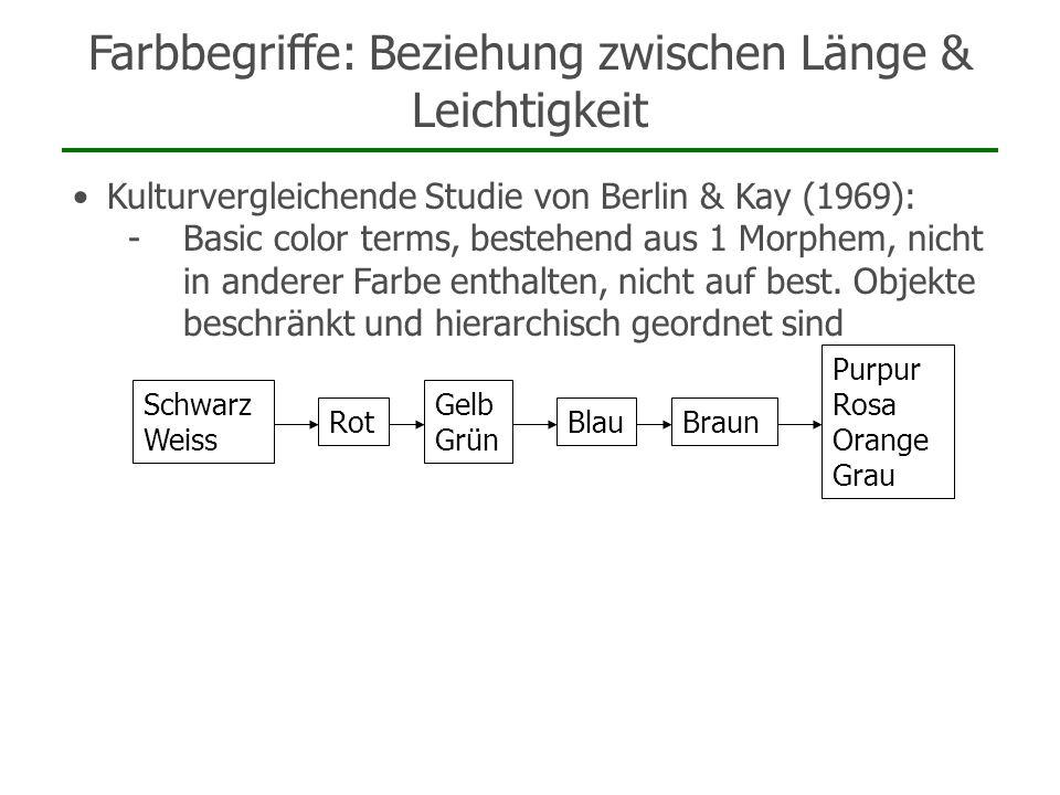 Farbbegriffe: Beziehung zwischen Länge & Leichtigkeit Kulturvergleichende Studie von Berlin & Kay (1969): -Basic color terms, bestehend aus 1 Morphem,