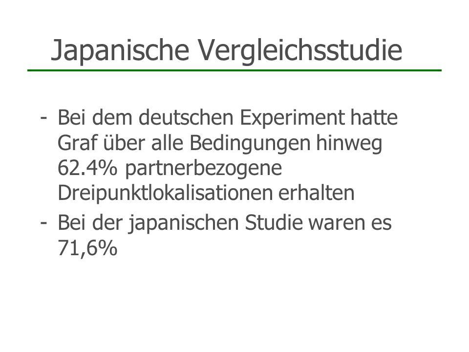 Japanische Vergleichsstudie -Bei dem deutschen Experiment hatte Graf über alle Bedingungen hinweg 62.4% partnerbezogene Dreipunktlokalisationen erhalt