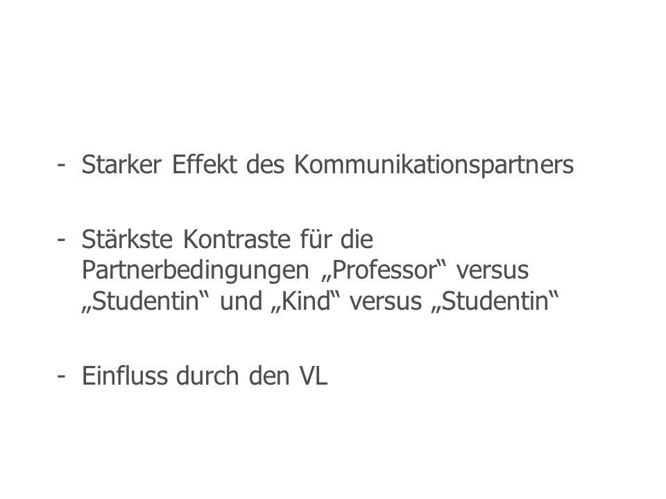 -Starker Effekt des Kommunikationspartners -Stärkste Kontraste für die Partnerbedingungen Professor versus Studentin und Kind versus Studentin -Einflu