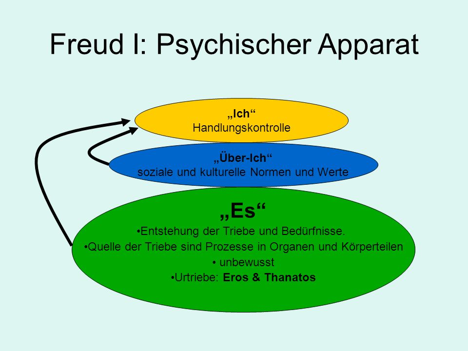 Freud I: Psychischer Apparat Ich Handlungskontrolle Über-Ich soziale und kulturelle Normen und Werte Es Entstehung der Triebe und Bedürfnisse.