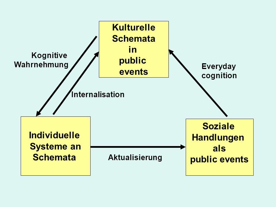 Kulturelle Schemata in public events Individuelle Systeme an Schemata Soziale Handlungen als public events Kognitive Wahrnehmung Internalisation Aktualisierung Everyday cognition