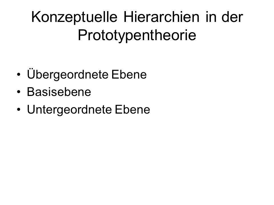Konzeptuelle Hierarchien in der Prototypentheorie Übergeordnete Ebene Basisebene Untergeordnete Ebene