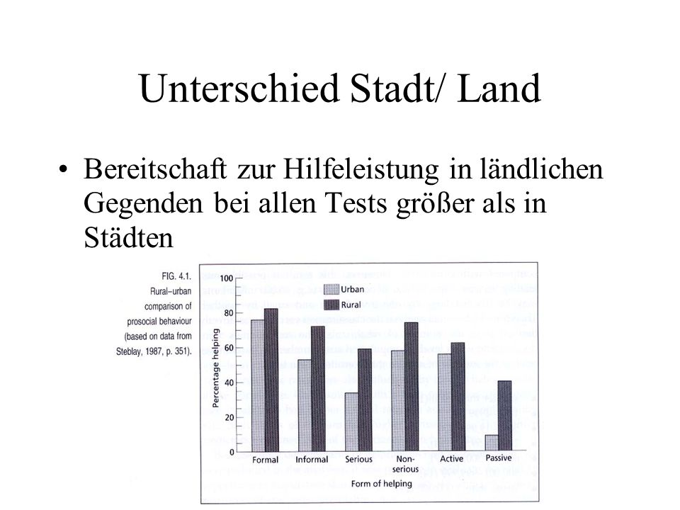 Unterschied Stadt/ Land Bereitschaft zur Hilfeleistung in ländlichen Gegenden bei allen Tests größer als in Städten