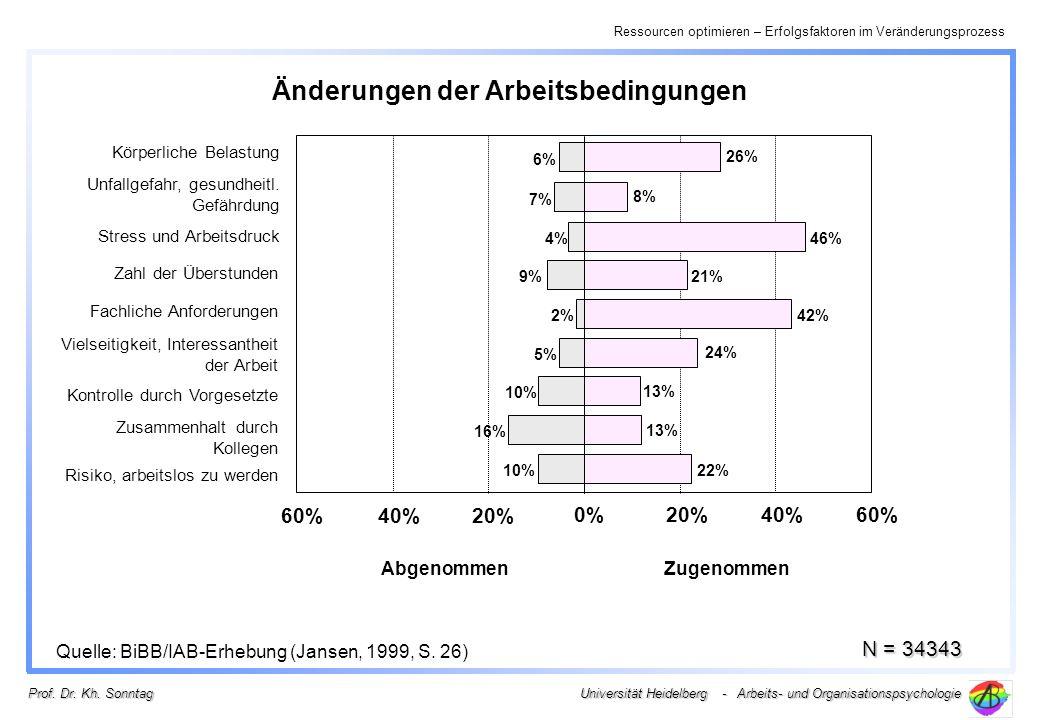 Ressourcen optimieren – Erfolgsfaktoren im Veränderungsprozess Universität Heidelberg - Arbeits- und Organisationspsychologie Prof. Dr. Kh. Sonntag 0%