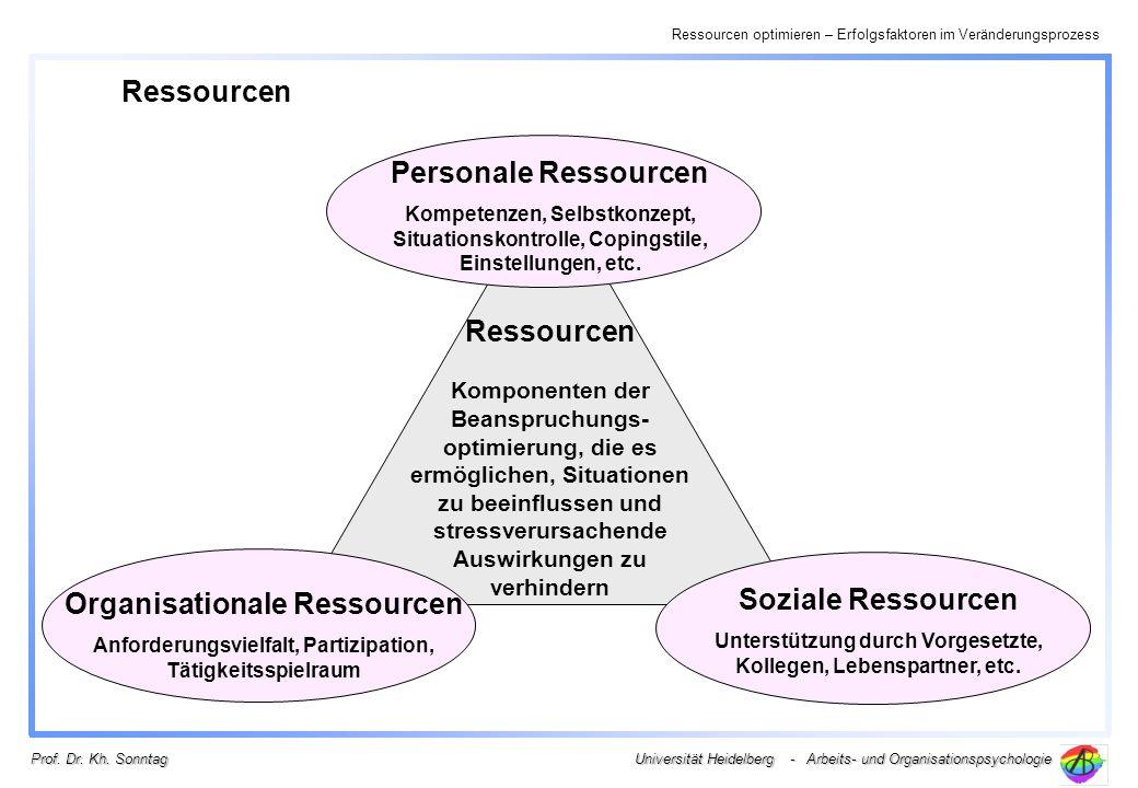 Ressourcen optimieren – Erfolgsfaktoren im Veränderungsprozess Universität Heidelberg - Arbeits- und Organisationspsychologie Prof. Dr. Kh. Sonntag Re
