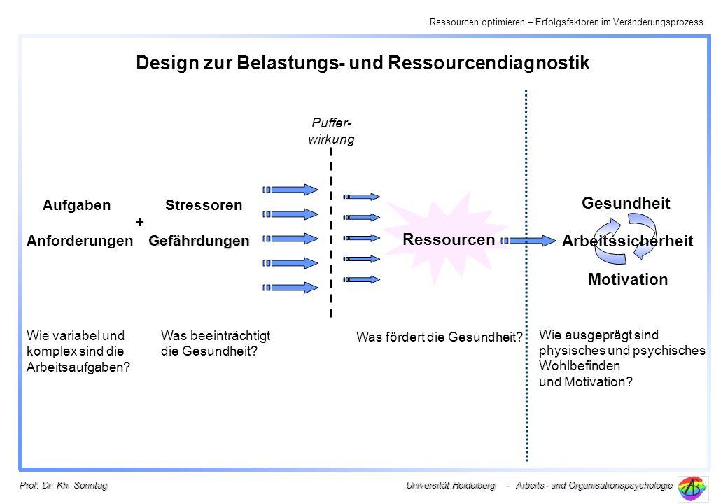 Ressourcen optimieren – Erfolgsfaktoren im Veränderungsprozess Universität Heidelberg - Arbeits- und Organisationspsychologie Prof. Dr. Kh. Sonntag De