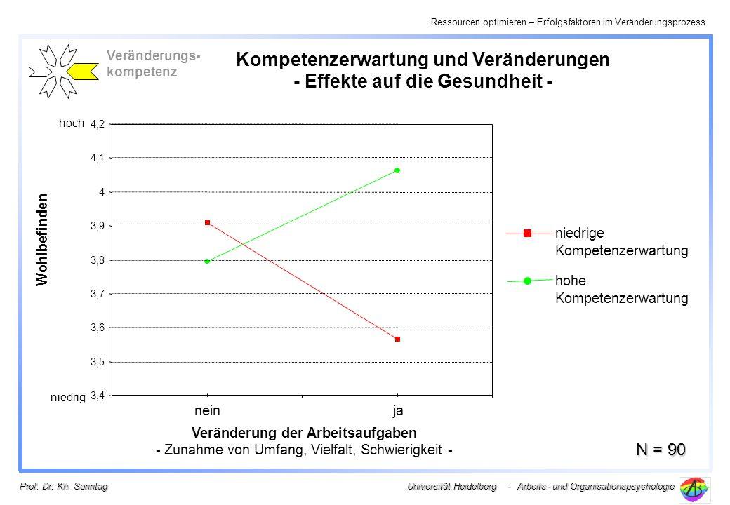 Ressourcen optimieren – Erfolgsfaktoren im Veränderungsprozess Universität Heidelberg - Arbeits- und Organisationspsychologie Prof. Dr. Kh. Sonntag Wo