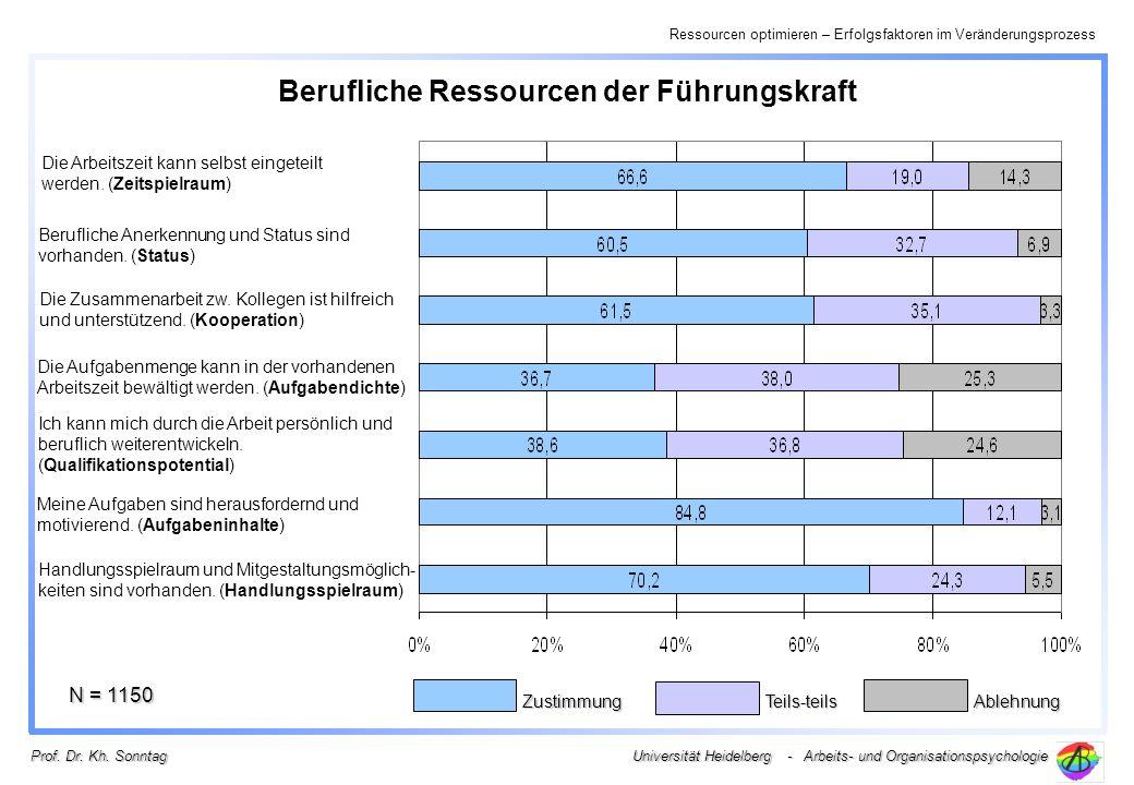 Ressourcen optimieren – Erfolgsfaktoren im Veränderungsprozess Universität Heidelberg - Arbeits- und Organisationspsychologie Prof. Dr. Kh. Sonntag Be