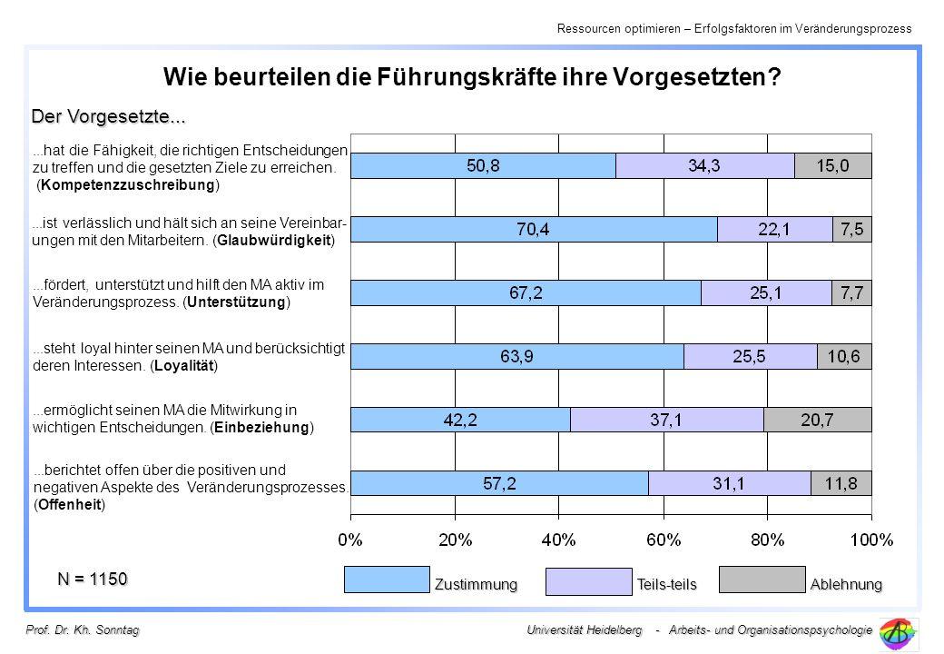 Ressourcen optimieren – Erfolgsfaktoren im Veränderungsprozess Universität Heidelberg - Arbeits- und Organisationspsychologie Prof. Dr. Kh. Sonntag Wi