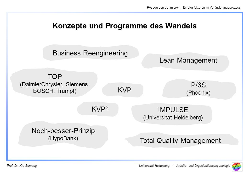 Ressourcen optimieren – Erfolgsfaktoren im Veränderungsprozess Universität Heidelberg - Arbeits- und Organisationspsychologie Prof. Dr. Kh. Sonntag Ko