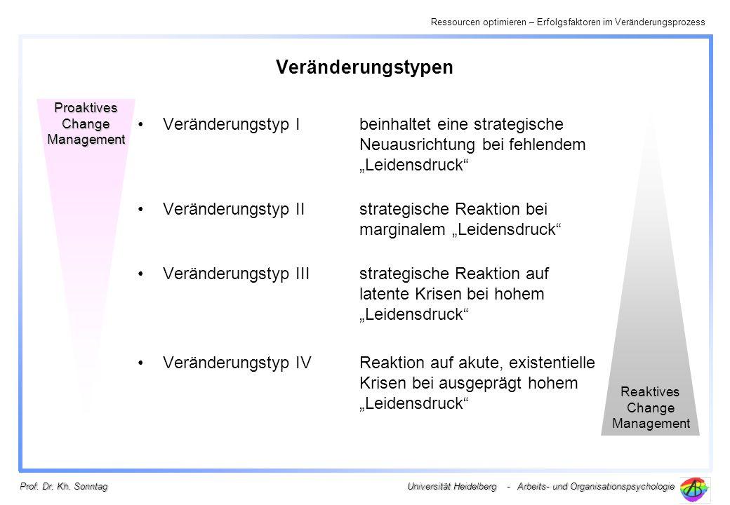 Ressourcen optimieren – Erfolgsfaktoren im Veränderungsprozess Universität Heidelberg - Arbeits- und Organisationspsychologie Prof. Dr. Kh. Sonntag Ve