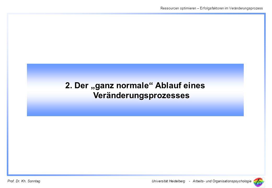 Ressourcen optimieren – Erfolgsfaktoren im Veränderungsprozess Universität Heidelberg - Arbeits- und Organisationspsychologie Prof. Dr. Kh. Sonntag 2.