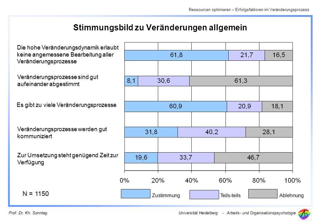 Ressourcen optimieren – Erfolgsfaktoren im Veränderungsprozess Universität Heidelberg - Arbeits- und Organisationspsychologie Prof.
