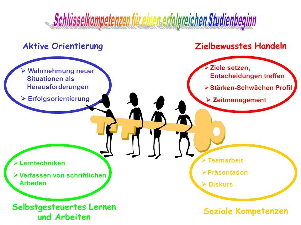 Selbstgesteuertes Lernen und Arbeiten Soziale Kompetenzen Zielbewusstes Handeln Aktive Orientierung Wahrnehmung neuer Situationen als Herausforderungen Erfolgsorientierung Ziele setzen, Entscheidungen treffen Stärken-Schwächen Profil Zeitmanagement Teamarbeit Präsentation Diskurs Lerntechniken Verfassen von schriftlichen Arbeiten