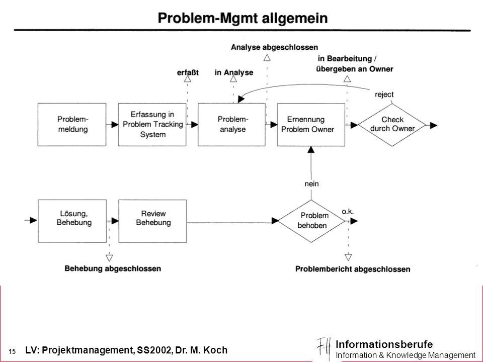 LV: Projektmanagement, SS2002, Dr. M. Koch 15 Informationsberufe Information & Knowledge Management