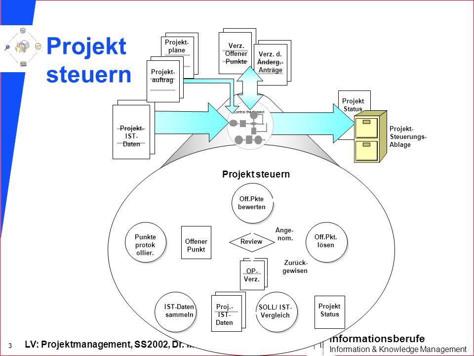 LV: Projektmanagement, SS2002, Dr. M. Koch 3 Informationsberufe Information & Knowledge Management Verz. Offener Punkte Verz. d. Änderg.- Anträge Cont