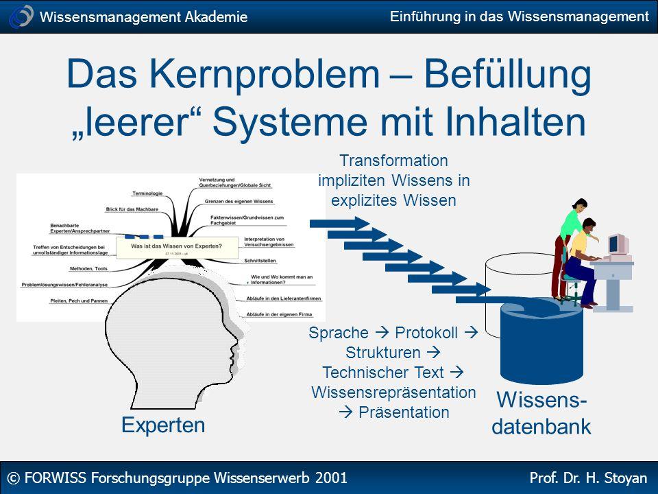 Wissensmanagement Akademie © FORWISS Forschungsgruppe Wissenserwerb 2001 Prof. Dr. H. Stoyan Einführung in das Wissensmanagement Das Kernproblem – Bef