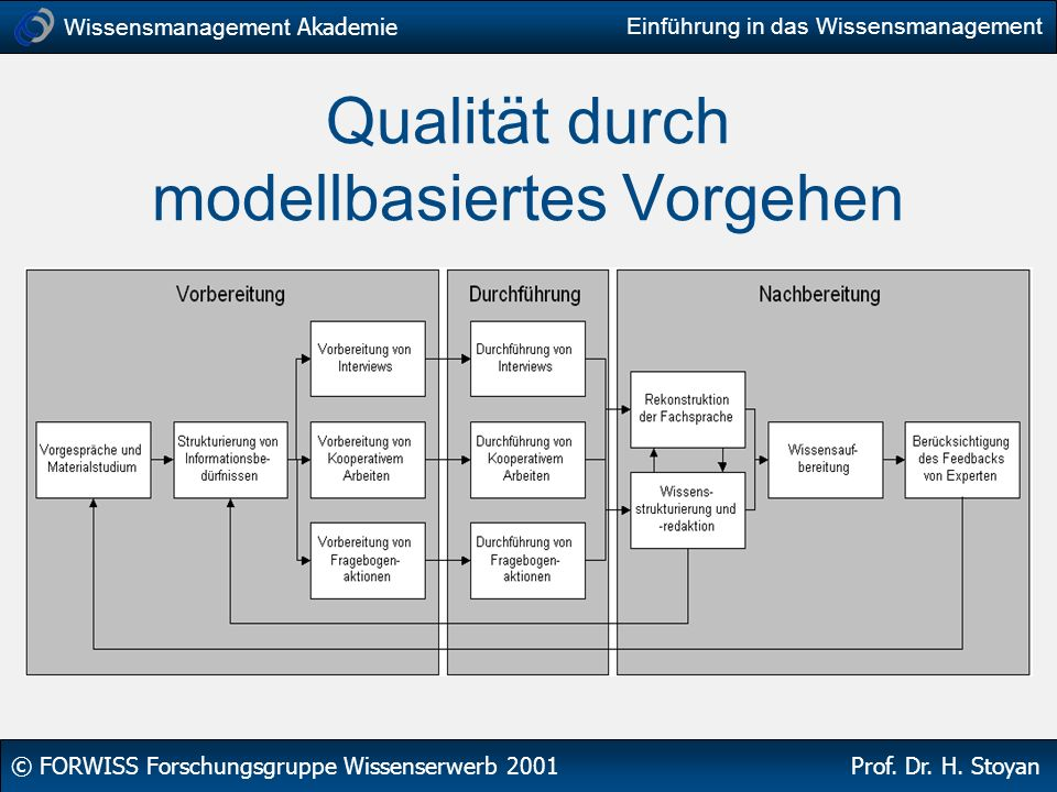 Wissensmanagement Akademie © FORWISS Forschungsgruppe Wissenserwerb 2001 Prof. Dr. H. Stoyan Einführung in das Wissensmanagement Qualität durch modell
