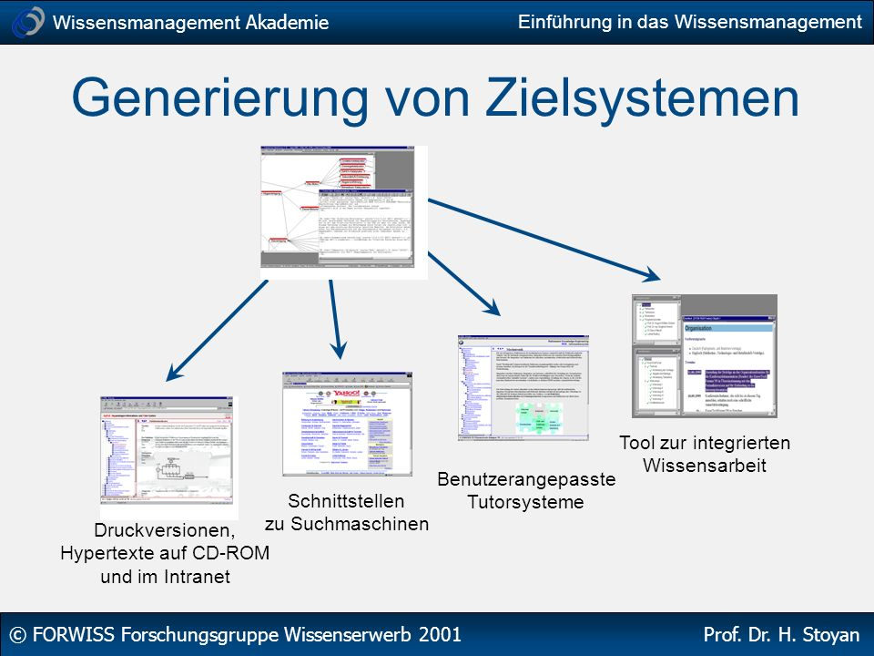 Wissensmanagement Akademie © FORWISS Forschungsgruppe Wissenserwerb 2001 Prof. Dr. H. Stoyan Einführung in das Wissensmanagement Generierung von Ziels