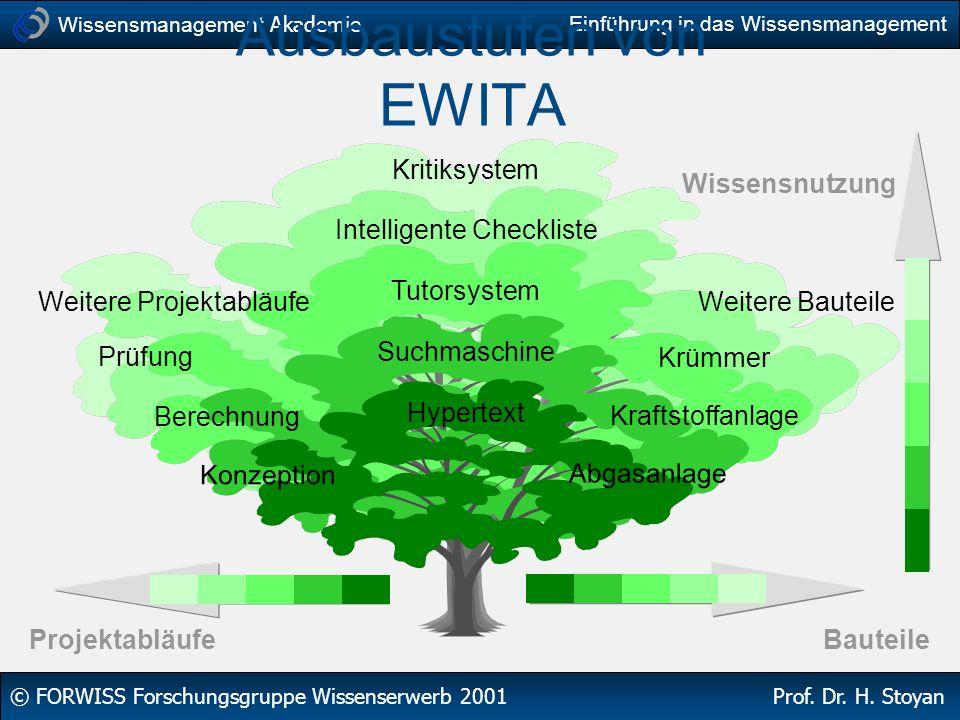 Wissensmanagement Akademie © FORWISS Forschungsgruppe Wissenserwerb 2001 Prof. Dr. H. Stoyan Einführung in das Wissensmanagement Ausbaustufen von EWIT