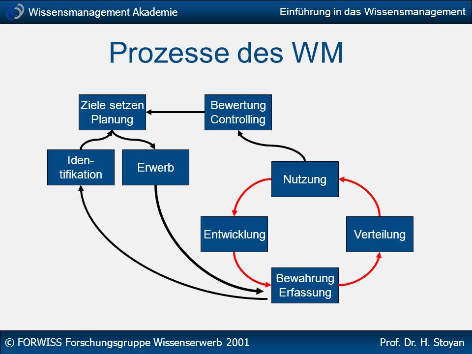 Wissensmanagement Akademie © FORWISS Forschungsgruppe Wissenserwerb 2001 Prof. Dr. H. Stoyan Einführung in das Wissensmanagement Prozesse des WM Ziele