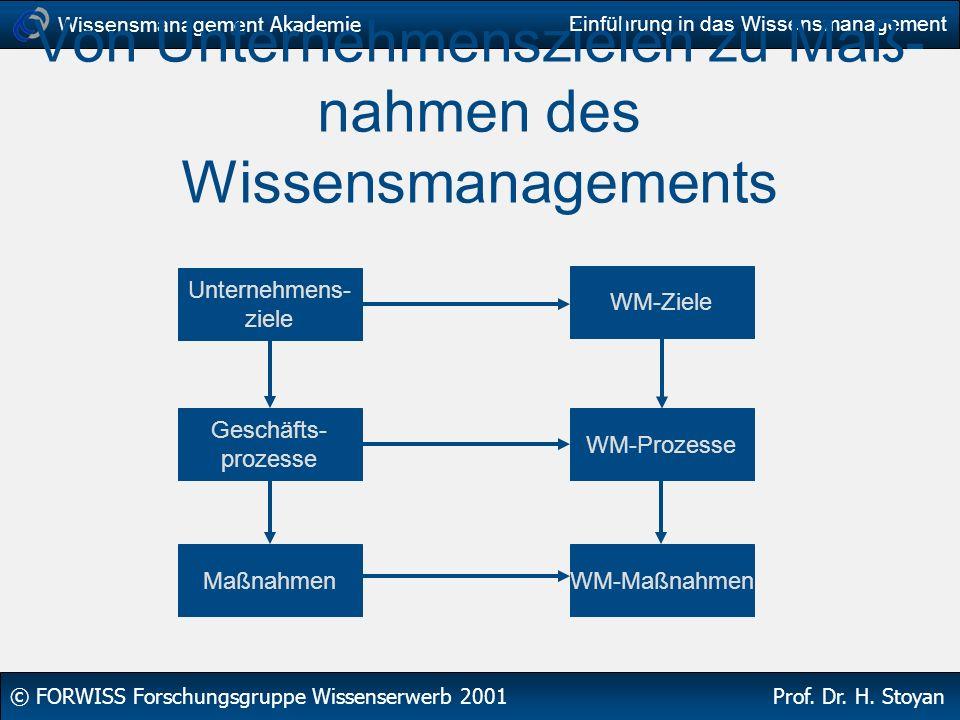 Wissensmanagement Akademie © FORWISS Forschungsgruppe Wissenserwerb 2001 Prof. Dr. H. Stoyan Einführung in das Wissensmanagement Von Unternehmensziele