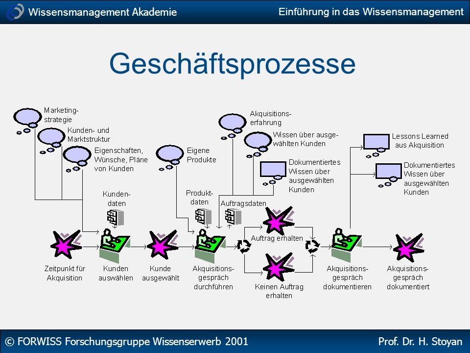 Wissensmanagement Akademie © FORWISS Forschungsgruppe Wissenserwerb 2001 Prof. Dr. H. Stoyan Einführung in das Wissensmanagement Geschäftsprozesse