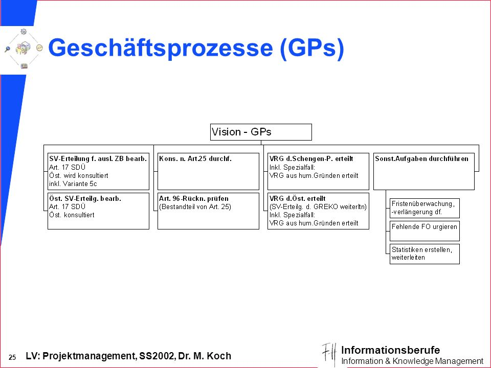 LV: Projektmanagement, SS2002, Dr. M. Koch 24 Informationsberufe Information & Knowledge Management Ausl. ZB direkt Schengen- partner Inl.SID,PDs inkl