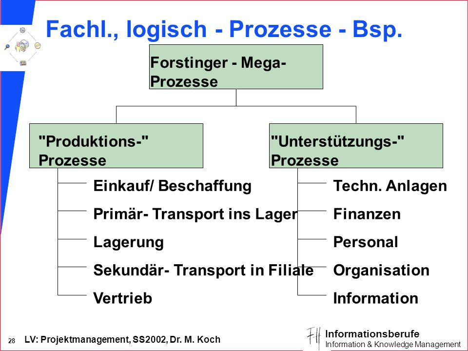 LV: Projektmanagement, SS2002, Dr. M. Koch 27 Informationsberufe Information & Knowledge Management Forstinger-Zentrale inkl. Lager Kunde via Internet