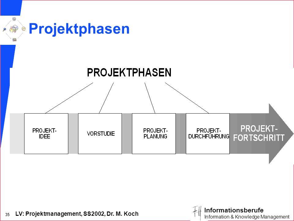 LV: Projektmanagement, SS2002, Dr. M. Koch 34 Informationsberufe Information & Knowledge Management Ergebnisbezogene Abgrenzung Bsp. Phase n Schulunge