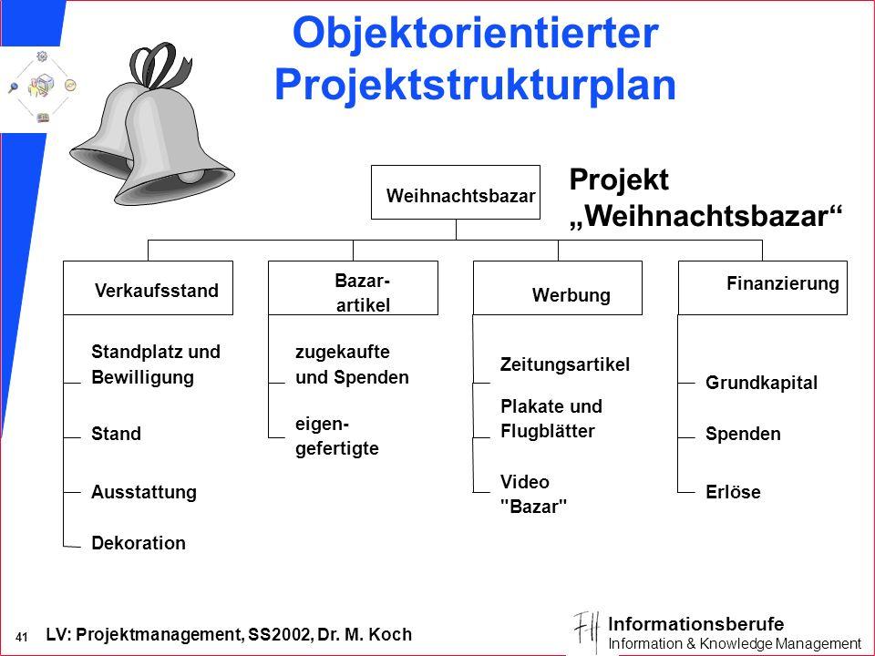 LV: Projektmanagement, SS2002, Dr. M. Koch 40 Informationsberufe Information & Knowledge Management Projekt Weihnachtsbazar durchführen Projekt planen