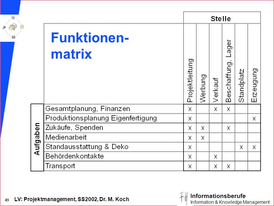 LV: Projektmanagement, SS2002, Dr. M. Koch 48 Informationsberufe Information & Knowledge Management Bsp. Intranet + DMS - Einführung n Projektsponsor: