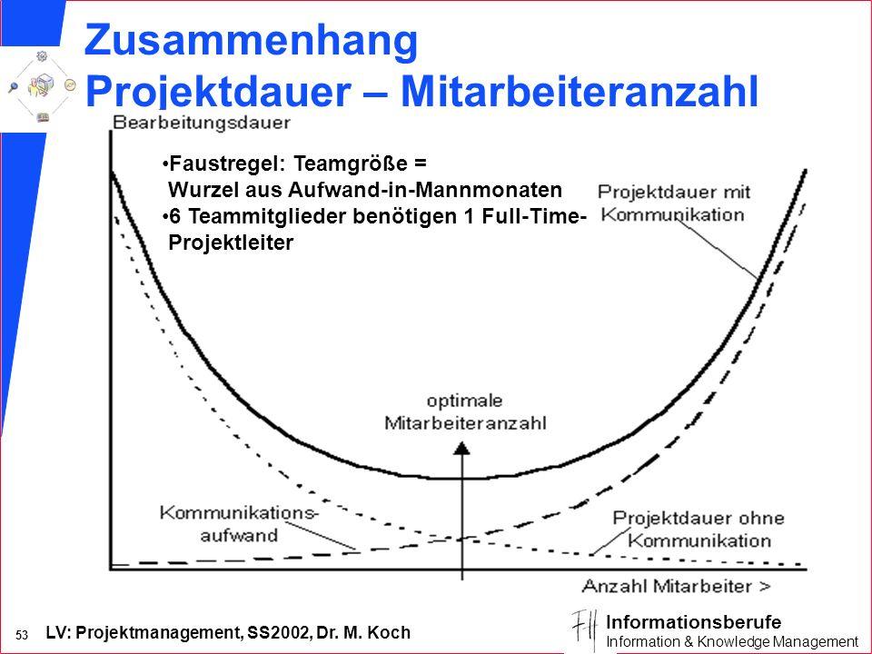 LV: Projektmanagement, SS2002, Dr. M. Koch 52 Informationsberufe Information & Knowledge Management Einflussfaktoren für die Arbeit im Projektteam + _