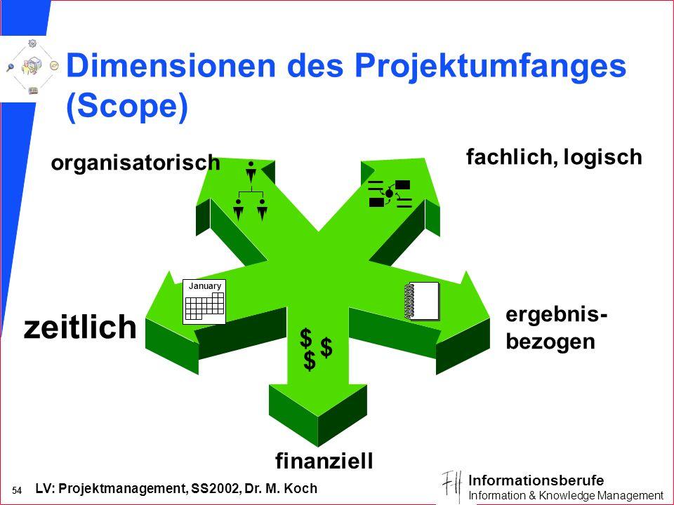 LV: Projektmanagement, SS2002, Dr. M. Koch 53 Informationsberufe Information & Knowledge Management Zusammenhang Projektdauer – Mitarbeiteranzahl Faus